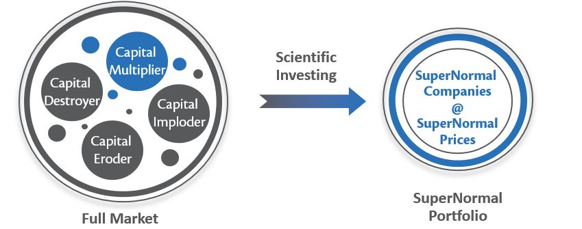 Scientific Investing Framework