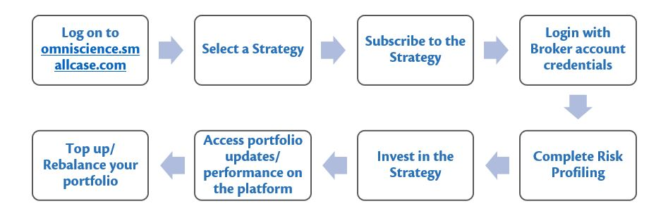 How to invest in OmniScience smallcase